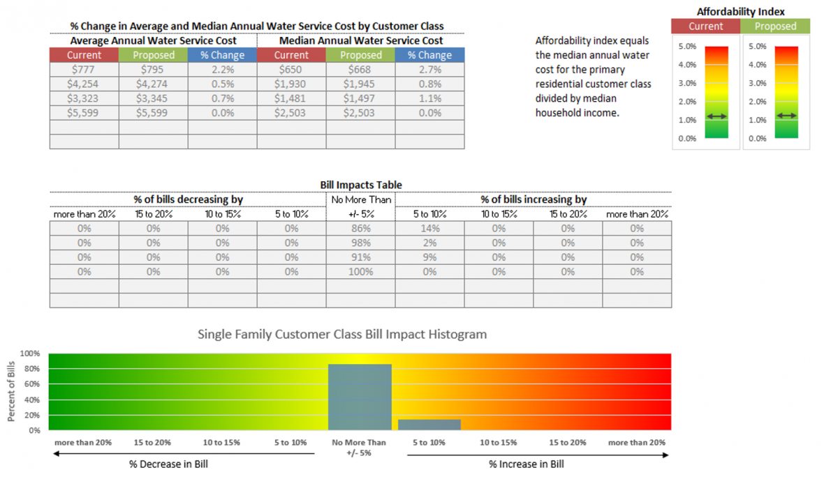 awe sales forecasting and rate model