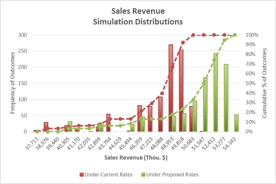 AWE Sales Forecasting and Rate Model | Financing Sustainable Water