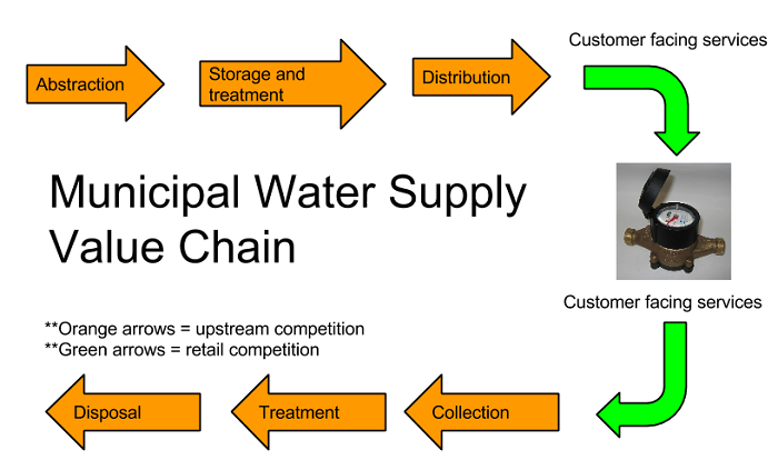 bottled water value chain Presentation on sustainable operations, supply chain management, green business, marketing and insights from the bottled water industry learn more about susta.
